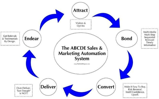 campagnedemarketing automation