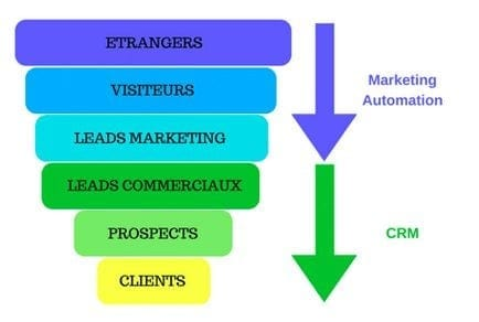 solution marketing automation