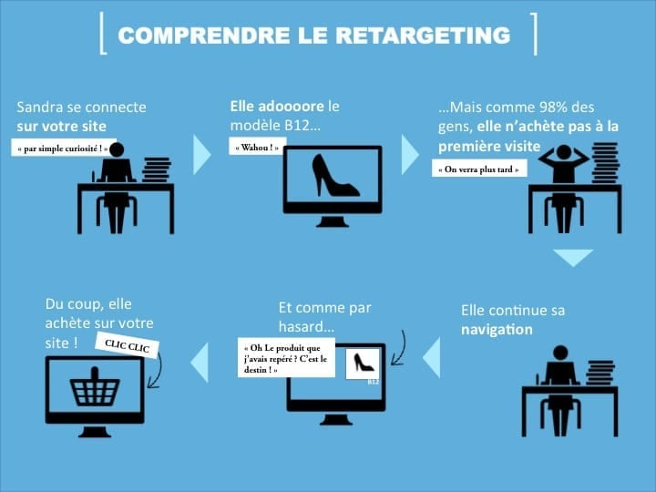 Retargeting Remarketing - Stratégie Inbound Marketing