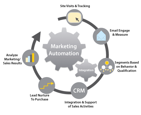 Utiliser HubSpot CRM pour le marketing automation 6