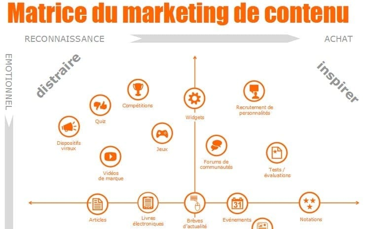 agence de marketing web